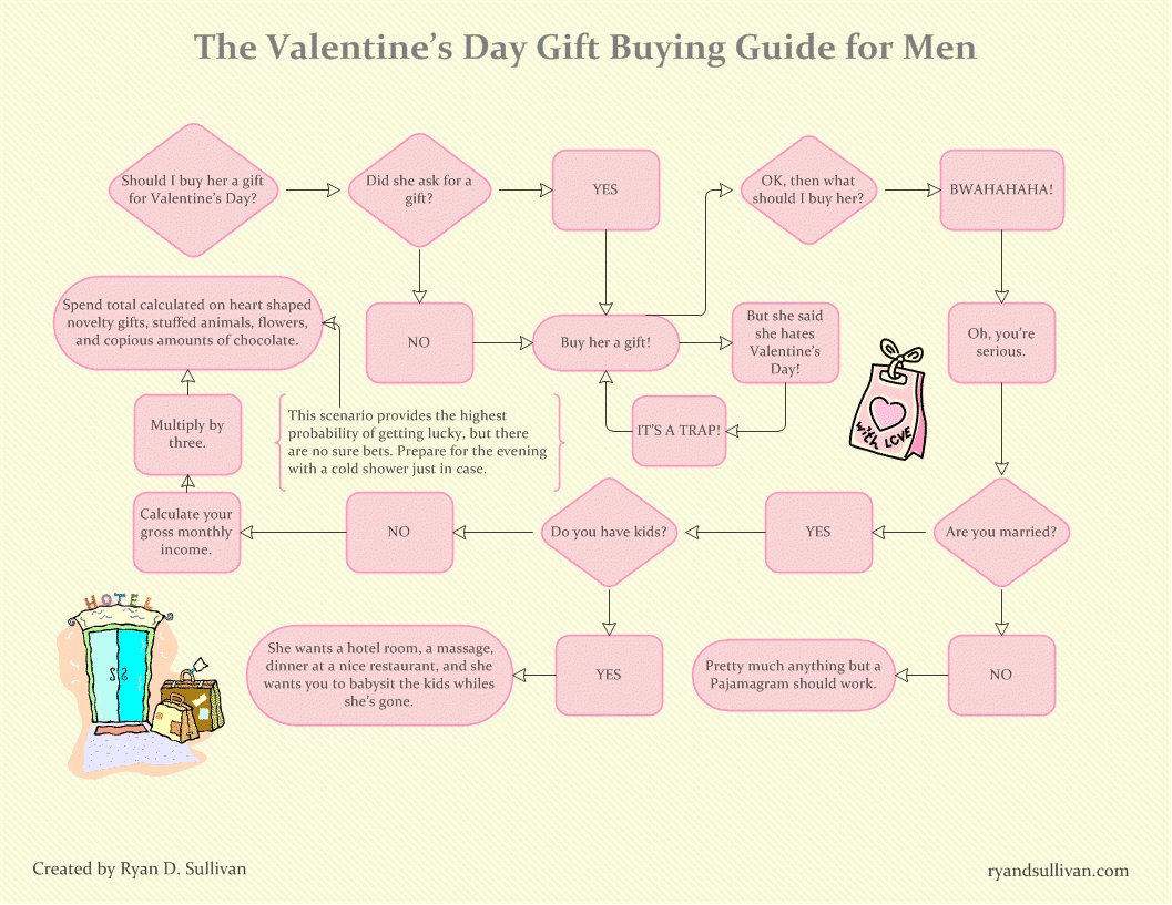 valentines-day-gift-buying-guide-for-men